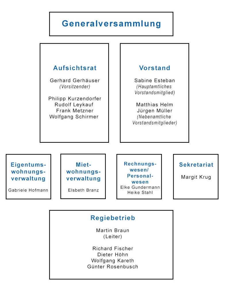 Organigramm Baugenossenschaft